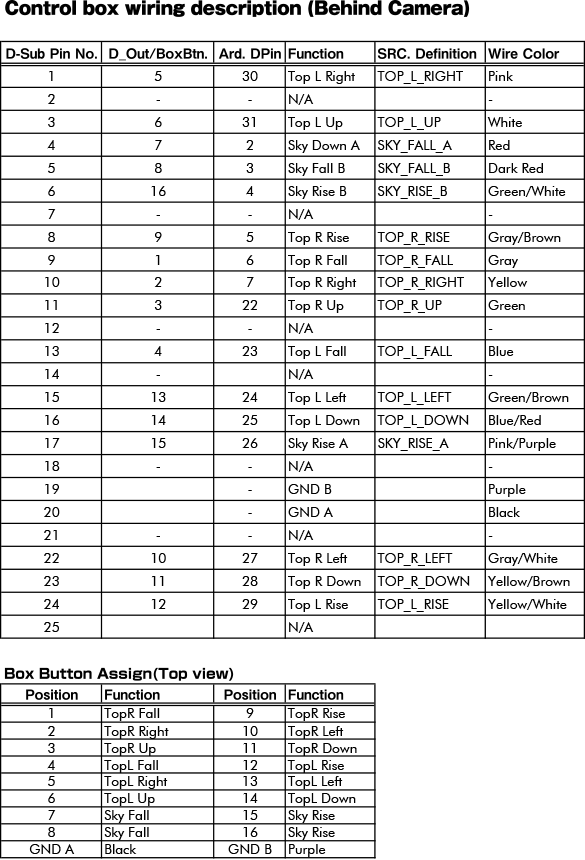 コントローラーのピンアサイン(カメラ後ろ側)
